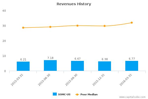 Southern Michigan Bancorp, Inc. :SOMC-US: Earnings Analysis: Q1, 2016 By the Numbers