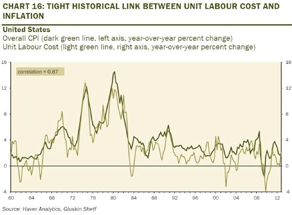 labor cost and inflaiton chart