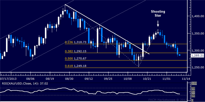 Forex_Dollar_at_Key_Resistance_SPX_500_Struggles_with_Follow-Through_body_Picture_7.png, Dollar at Key Resistance, SPX 500 Struggling with Follow-Thro...