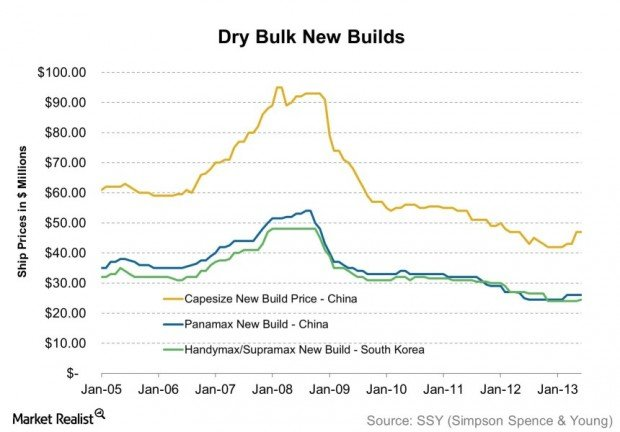 Dry Bulk New Builds 2013-08-11