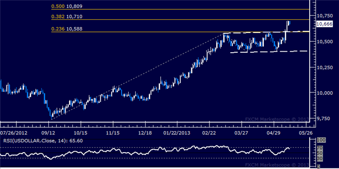 Forex_US_Dollar_Technical_Analysis_05.14.2013_body_Picture_5.png, US Dollar Technical Analysis 05.14.2013