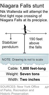 Graphic explains Nik Wallenda's high wire walk across Niagara Falls