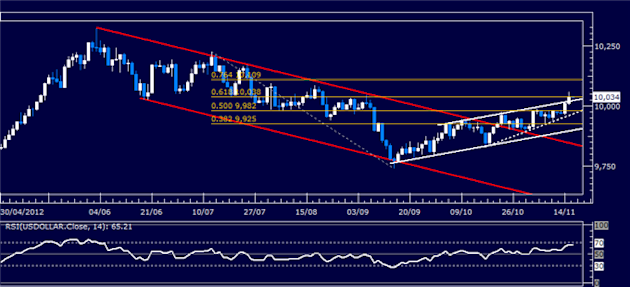 Forex_Analysis_US_Dollar_Continues_Higher_as_SP_500_Slump_Continues_body_Picture_5.png, Forex Analysis: US Dollar Continues Higher as S&P 500 Slump Co...