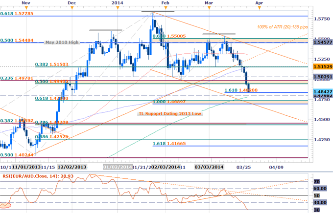Forex-Scalps-Favor-Selling-Rallies-in-EURAUD-Post-Head-and-Shoulders-Break-_body_Picture_2.png, Scalps Favor Selling Rallies in EURAUD Post Head and S...