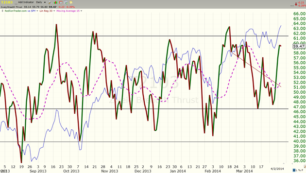 image thumb26 Markets Slogging Higher, watch out for some mud today $ES F 1892 x 1873