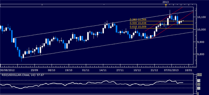 Forex_Analysis_US_Dollar_Waits_for_Sentiment_Cues_as_SP_500_Stalls_body_Picture_4.png, Forex Analysis: US Dollar Waits for Sentiment Cues as S&P 500 S...