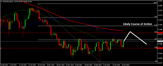 silver_price_fomc_unemployment_body_Picture_2.png, Silver price skyrockets after finding support at $19.66