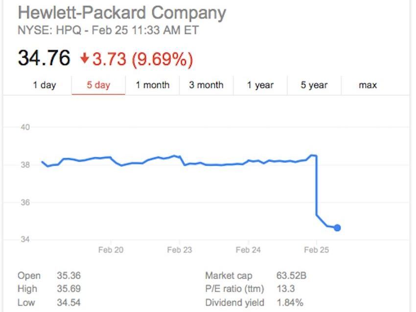 HP is tanking thanks to woeful guidance