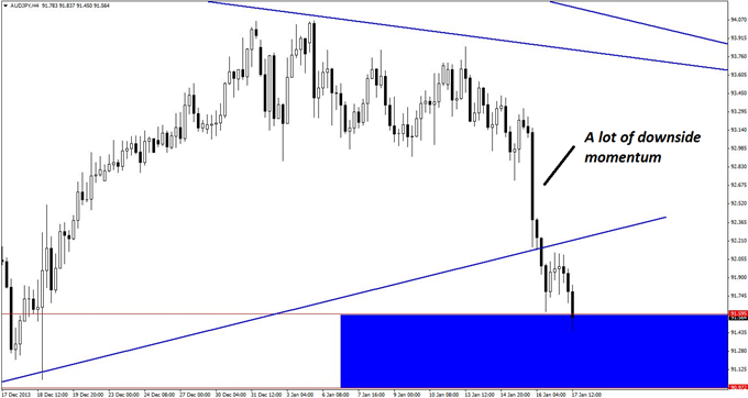 2_Triangles_One_AUDJPY_Trade_body_GuestCommentary_KayeLee_January17A_4.png, Two Triangles, One AUD/JPY Trade