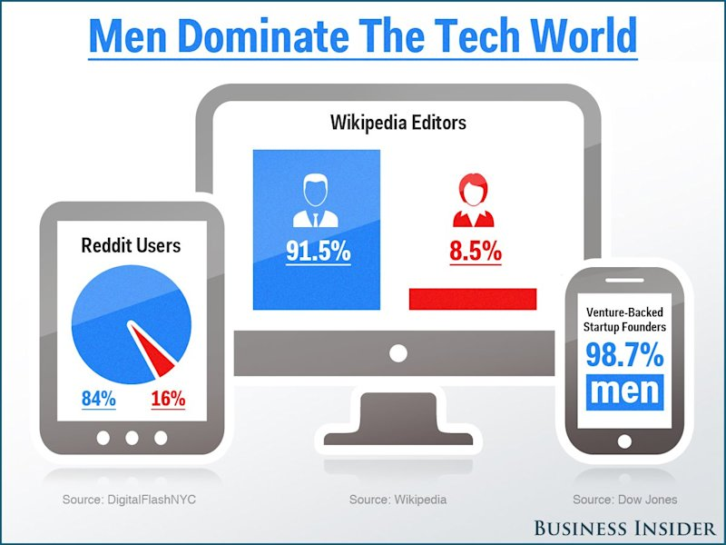 Men Dominate The Tech World_02