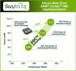 SuVolta Announces Speed-Power Benefits of Transistor Technology Validated in ARM Processor