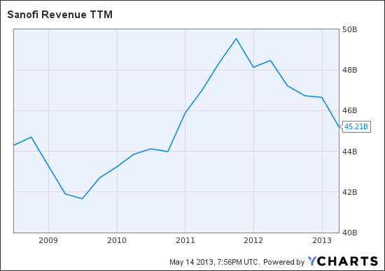 SNY Revenue TTM Chart
