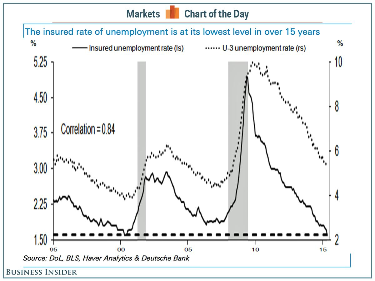This other unemployment rate is at its lowest level in 15 years