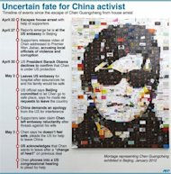 Graphic timeline on events since the escape of Chinese activist Chen Guangcheng from his house arrest