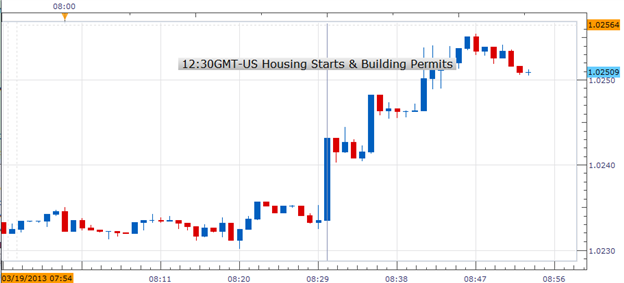 US_Housing_Starts_Increases_USDCAD_Rallies_body_Picture_1.png, US Housing Starts Increases; USDCAD Rallies
