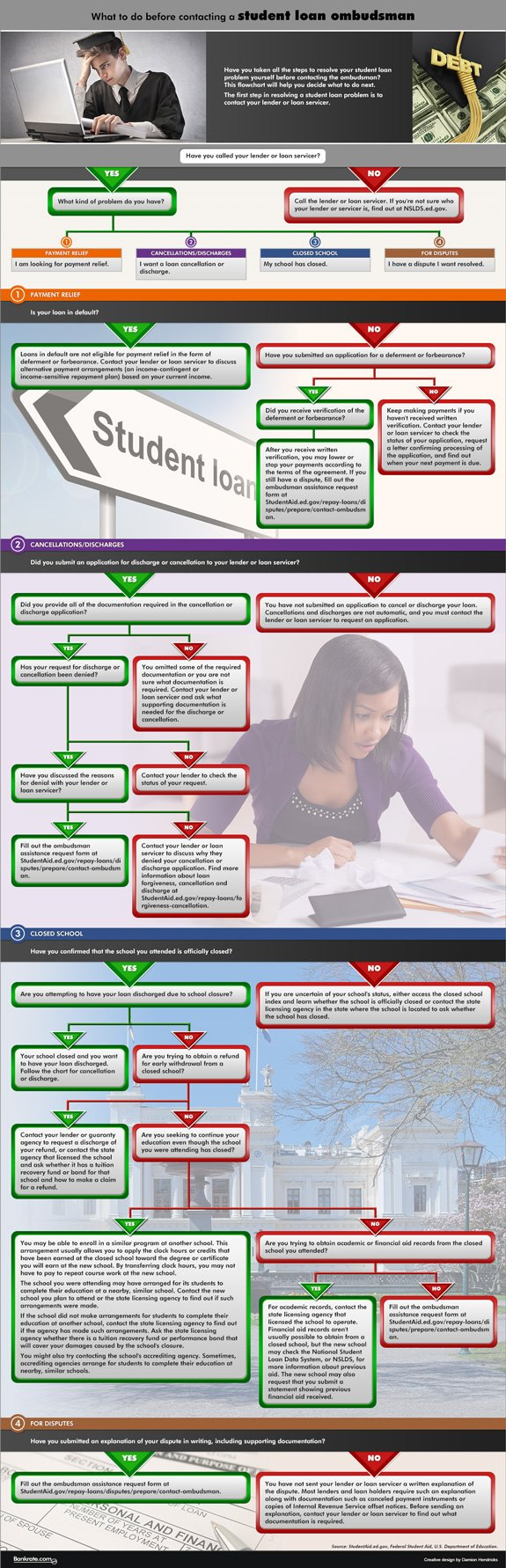 What to do before contacting student loan ombudsman