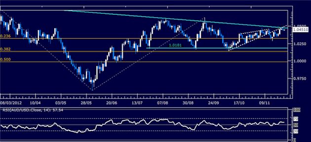 Forex_Analysis_AUDUSD_Classic_Technical_Report_11.28.2012_body_Picture_1.png, Forex Analysis: AUD/USD Classic Technical Report 11.28.2012