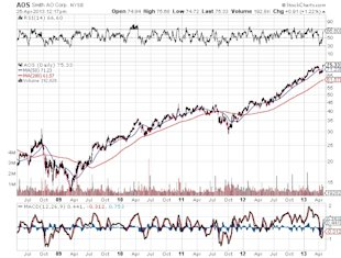 Make Money in Homebuilders Without Building Homes image AOS Smith AO Corp stock market chart