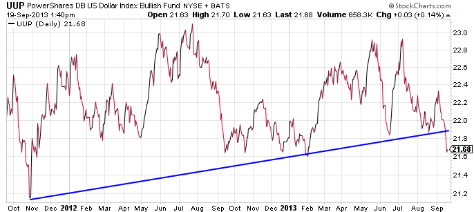 dollar-etf-uup