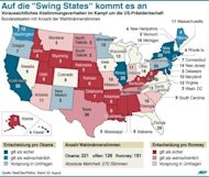 Die so genannten Swing States, die traditionell weder klar fr Demokraten noch fr Republikaner stimmen, sind bei der US-Prsidentschaftswahl entscheidend