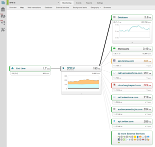New Relic Review – Going Above And Beyond Analytics image AppMap