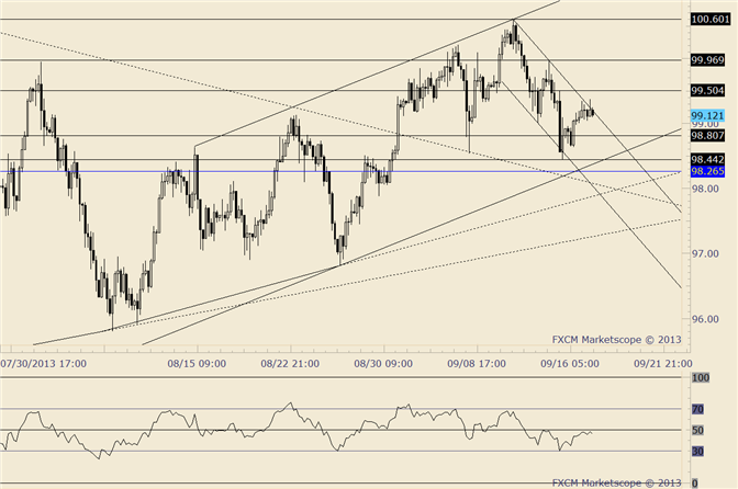 eliottWaves_usd-cad_body_usdjpy.png, USD/JPY Testing Short Term Channel Resistance