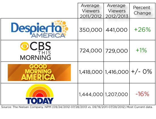 How Univision's Morning Show Is Out-Growing 'Today,' GMA and 'CBS This Morning'