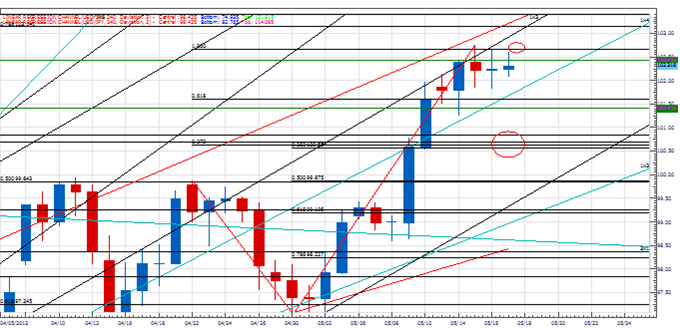 PT_stopping_point_yen_body_Picture_4.png, Price & Time: In Search of the Next Cyclical Stopping Point in USD/JPY