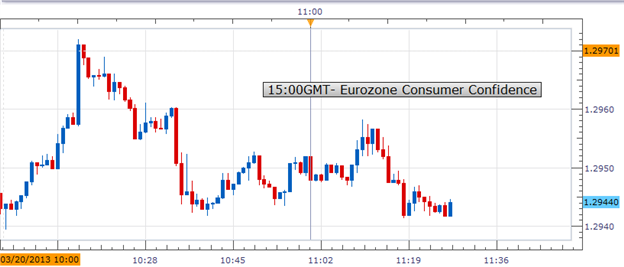 EuroZone_Consumer_Confidence_Rose_Less_Than_Expected_EURUSD_Mixed__body_Picture_1.png, EuroZone Consumer Confidence Rose Less Than Expected; EURUSD Mixed