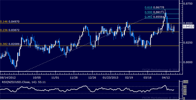 Forex_NZDUSD_Technical_Analysis_04.24.2013_body_Picture_1.png, NZD/USD Technical Analysis 04.24.2013
