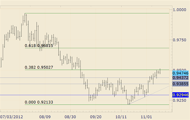 FOREX_Technical_Analysis_USDCHF_Responds_to_Fibonacci_Retracement_above_9500_body_usdchf.png, FOREX Technical Analysis: USD/CHF Responds to Fibonacci ...