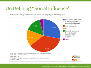 Is Social Scoring The Future Of Influence Marketing? image Screen Shot 2013 04 17 at 8.15.16 AM