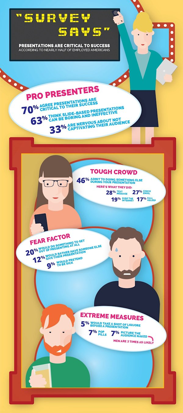 Presentations Are Critical to Success According to Nearly 1 in 2 of Employed Americans