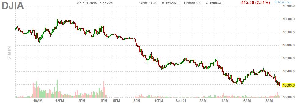 Global markets are melting down