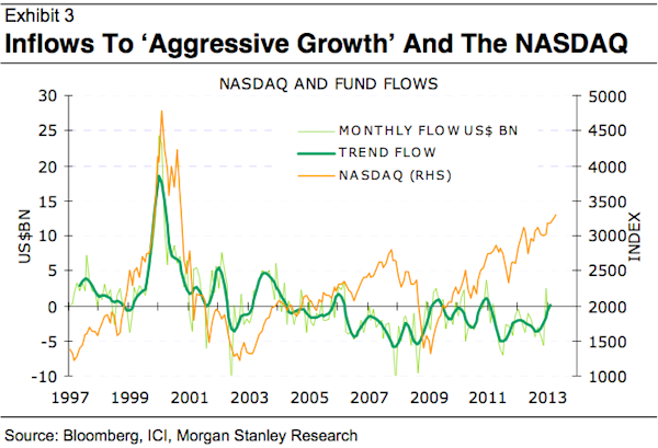 Fund flows versus market performance