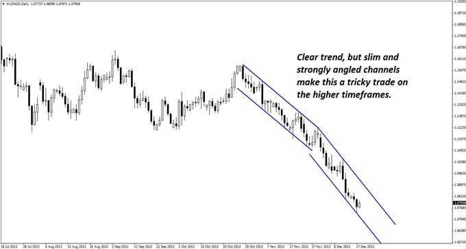 Intraday_Scalp_Set-up_in_AUDNZD_body_GuestCommentary_KayeLee_December18A_1.png, Intraday Scalp Set-up in AUD/NZD
