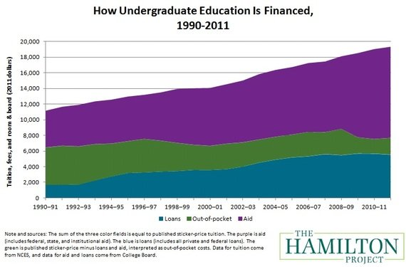 Hamilton_Student_Loans_Aid_Out_of_Pocket_90_11.jpg