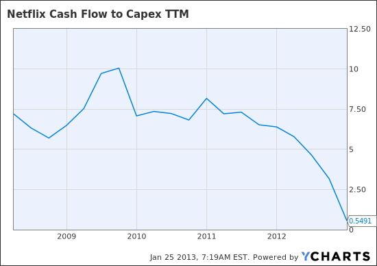 NFLX Cash Flow to Capex TTM Chart