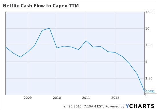 NFLX Cash Flow to Capex TTM Chart