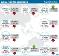 Closings levels for 10 Asia-Pacific stock markets on Monday
