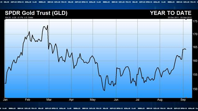 ETF of the Week: SPDR Gold Shares (GLD)