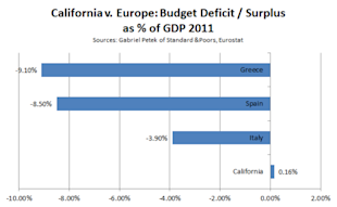 Cali_v_Europe_Deficits.PNG