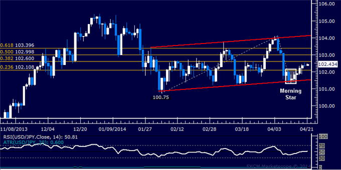 dailyclassics_usd-jpy_body_Picture_4.png, USD/JPY Technical Analysis: Direction Sought at Trend Line