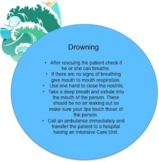 First aid in case of drowning
