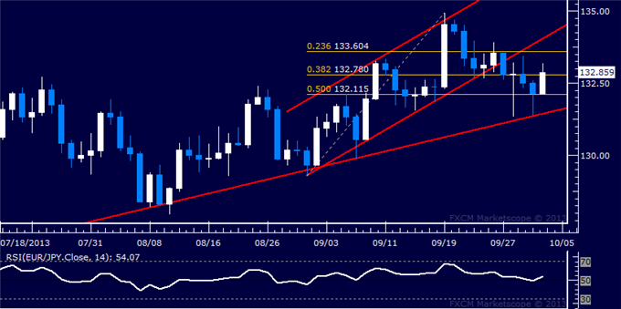 dailyclassics_eur-jpy_Copy_body_Picture_11.png, Forex: EUR/JPY Technical Analysis – Euro Attempts Recovery