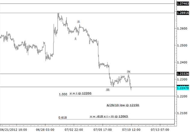 AUDUSD_Shorts_Triggered_-_Objectives_are_Below_Parity_body_eurusd.png, AUDUSD Shorts Triggered - Objectives are Below Parity