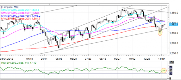 S&P 500 Daily FX