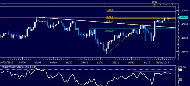Forex_Analysis_US_Dollar_SP_500_Stuck_as_Risk_Trends_Lack_Direction_body_Picture_3.png, Forex Analysis: US Dollar, S&P 500 Stuck as Risk Trends Lack D...