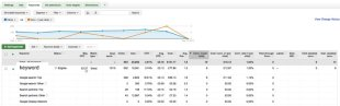 Why is My CTR So Damn Low? image Adwords cick through rate by ad position