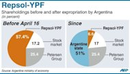 Pie-charts showing ownership of oil company Repsol-YPF before and after expropriation by Argentina